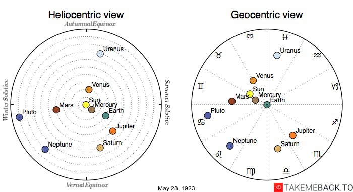 Planetary positions on May 23rd, 1923 - Heliocentric and Geocentric views