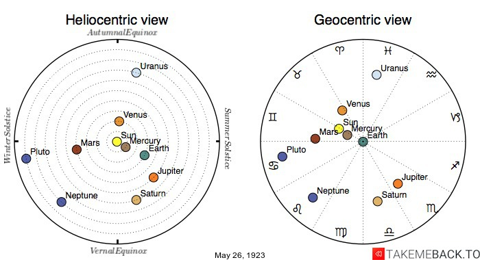Planetary positions on May 26th, 1923 - Heliocentric and Geocentric views