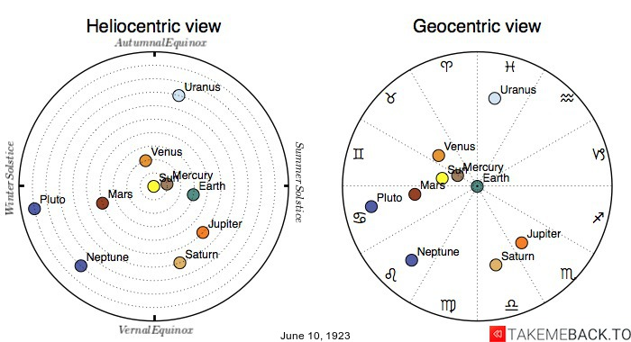 Planetary positions on June 10th, 1923 - Heliocentric and Geocentric views