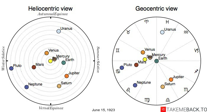Planetary positions on June 15th, 1923 - Heliocentric and Geocentric views