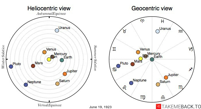 Planetary positions on June 19th, 1923 - Heliocentric and Geocentric views