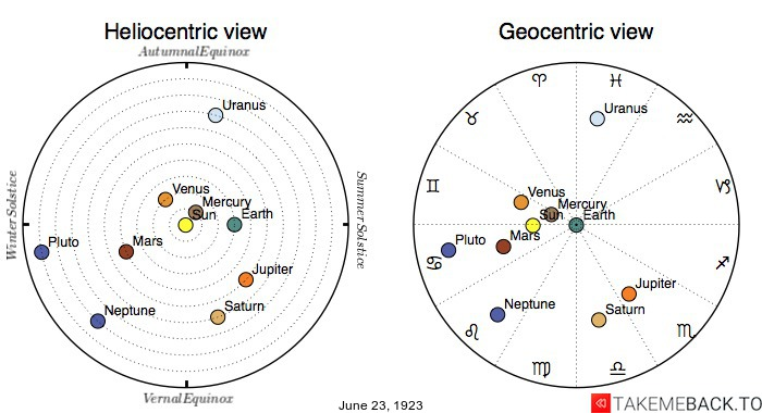 Planetary positions on June 23rd, 1923 - Heliocentric and Geocentric views