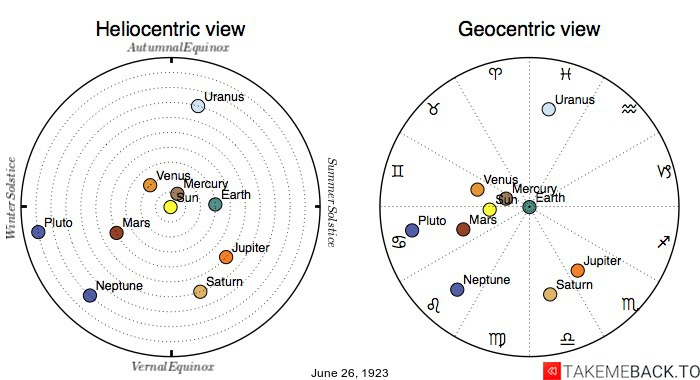 Planetary positions on June 26th, 1923 - Heliocentric and Geocentric views