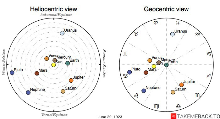 Planetary positions on June 29th, 1923 - Heliocentric and Geocentric views