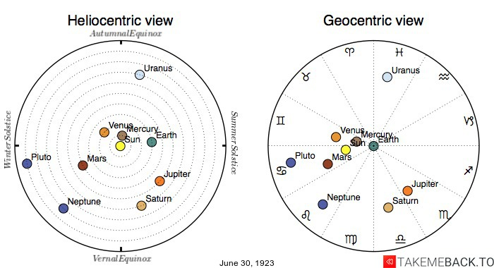 Planetary positions on June 30th, 1923 - Heliocentric and Geocentric views