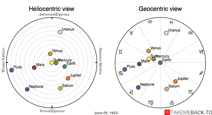 Planetary positions on June 5th, 1923 - Heliocentric and Geocentric views