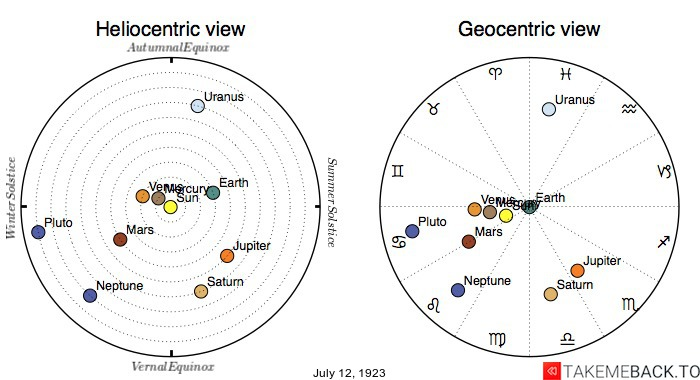 Planetary positions on July 12th, 1923 - Heliocentric and Geocentric views