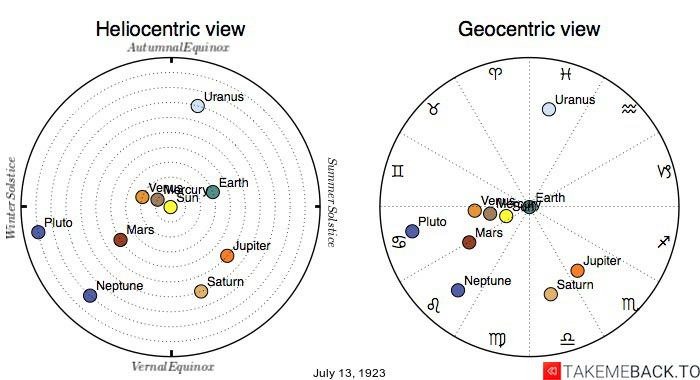 Planetary positions on July 13th, 1923 - Heliocentric and Geocentric views