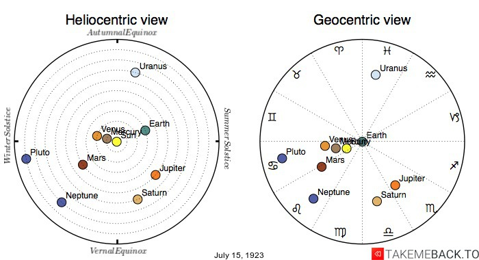 Planetary positions on July 15th, 1923 - Heliocentric and Geocentric views