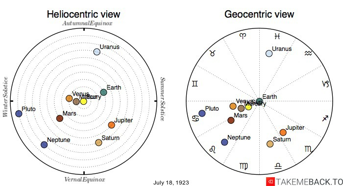 Planetary positions on July 18, 1923 - Heliocentric and Geocentric views