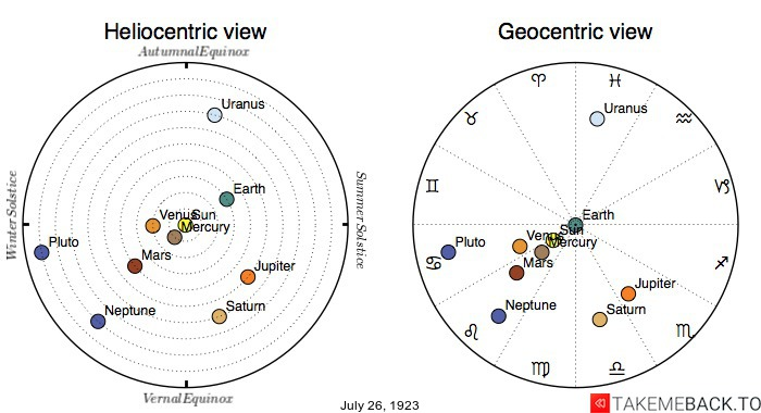 Planetary positions on July 26th, 1923 - Heliocentric and Geocentric views