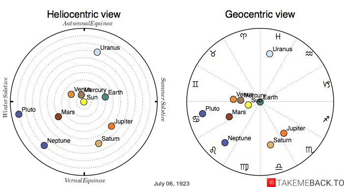 Planetary positions on July 6th, 1923 - Heliocentric and Geocentric views