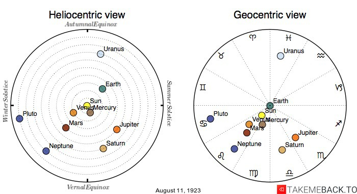 Planetary positions on August 11th, 1923 - Heliocentric and Geocentric views
