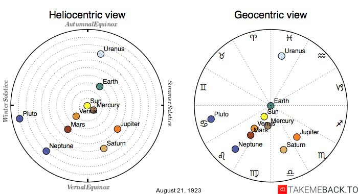 Planetary positions on August 21st, 1923 - Heliocentric and Geocentric views