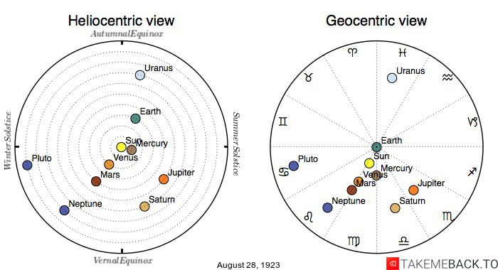 Planetary positions on August 28th, 1923 - Heliocentric and Geocentric views