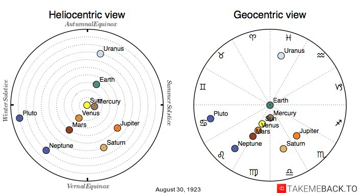 Planetary positions on August 30th, 1923 - Heliocentric and Geocentric views