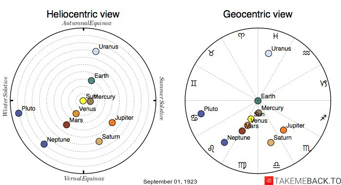 Planetary positions on September 1st, 1923 - Heliocentric and Geocentric views