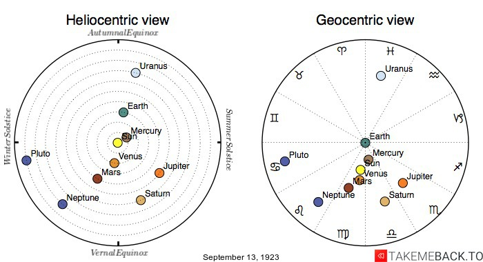 Planetary positions on September 13th, 1923 - Heliocentric and Geocentric views