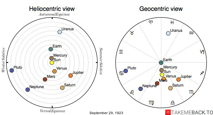 Planetary positions on September 29th, 1923 - Heliocentric and Geocentric views