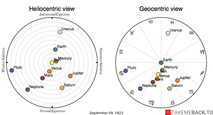 Planetary positions on September 9th, 1923 - Heliocentric and Geocentric views