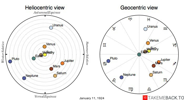 Planetary positions on January 11th, 1924 - Heliocentric and Geocentric views