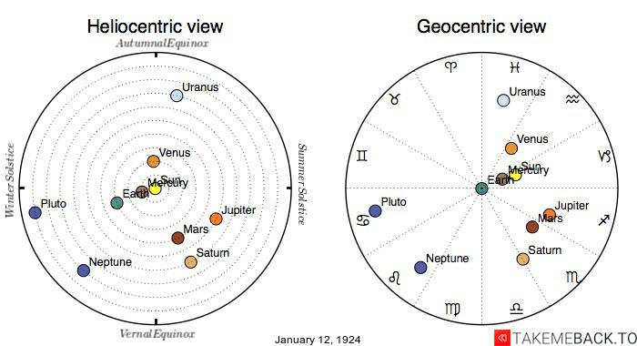 Planetary positions on January 12th, 1924 - Heliocentric and Geocentric views