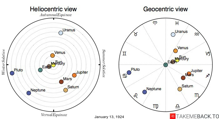Planetary positions on January 13th, 1924 - Heliocentric and Geocentric views