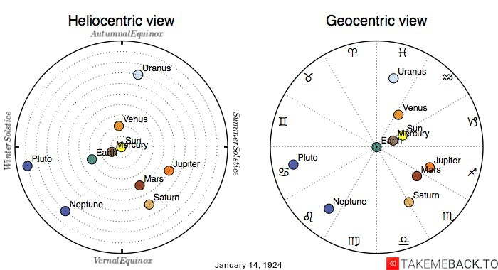 Planetary positions on January 14th, 1924 - Heliocentric and Geocentric views