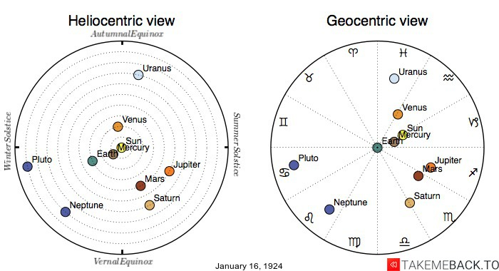 Planetary positions on January 16th, 1924 - Heliocentric and Geocentric views