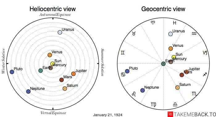 Planetary positions on January 21st, 1924 - Heliocentric and Geocentric views