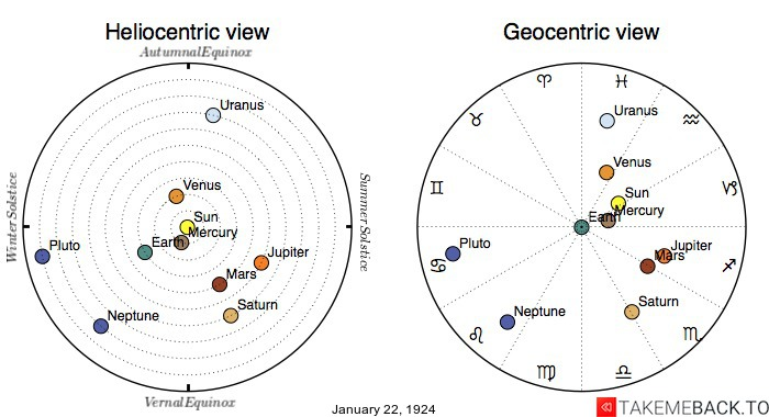Planetary positions on January 22nd, 1924 - Heliocentric and Geocentric views