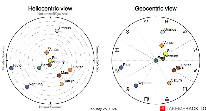 Planetary positions on January 25th, 1924 - Heliocentric and Geocentric views