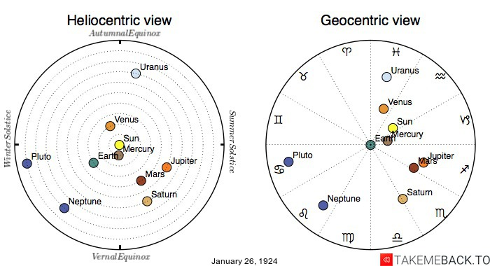 Planetary positions on January 26th, 1924 - Heliocentric and Geocentric views
