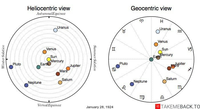 Planetary positions on January 28th, 1924 - Heliocentric and Geocentric views