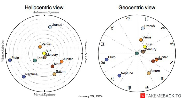 Planetary positions on January 29th, 1924 - Heliocentric and Geocentric views