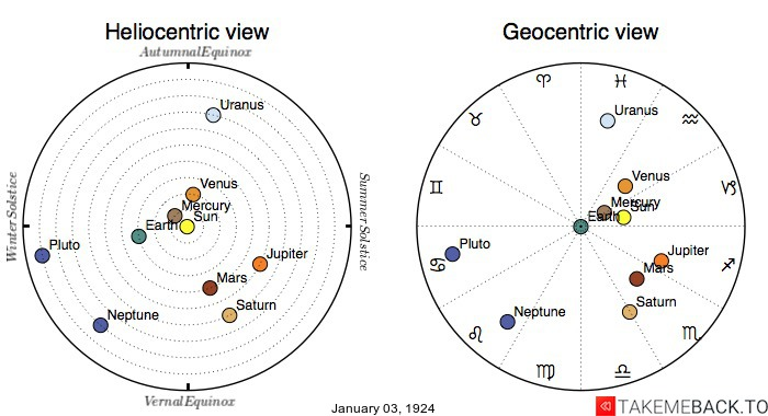 Planetary positions on January 3rd, 1924 - Heliocentric and Geocentric views