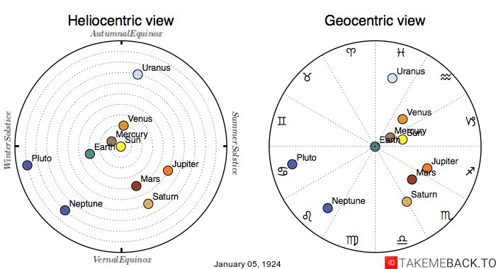 Planetary positions on January 5th, 1924 - Heliocentric and Geocentric views