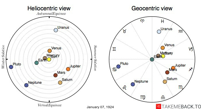 Planetary positions on January 7th, 1924 - Heliocentric and Geocentric views