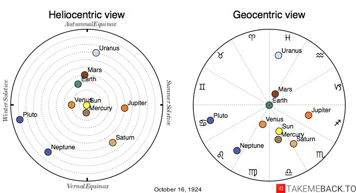 Planetary positions on October 16th, 1924 - Heliocentric and Geocentric views