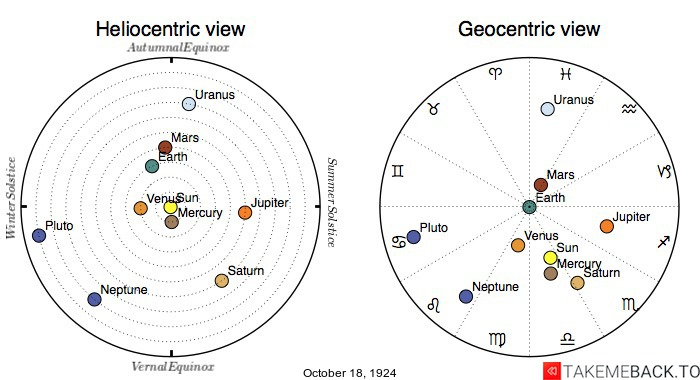 Planetary positions on October 18th, 1924 - Heliocentric and Geocentric views