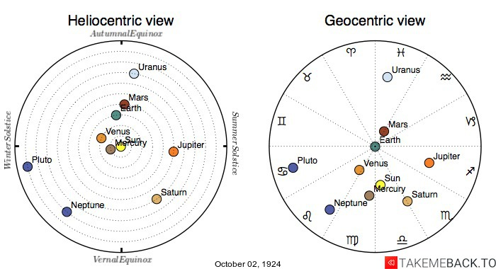 Planetary positions on October 2nd, 1924 - Heliocentric and Geocentric views