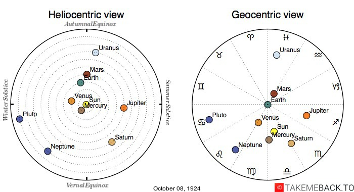 Planetary positions on October 8th, 1924 - Heliocentric and Geocentric views