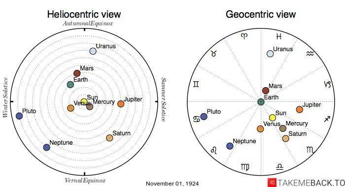 Planetary positions on November 1st, 1924 - Heliocentric and Geocentric views