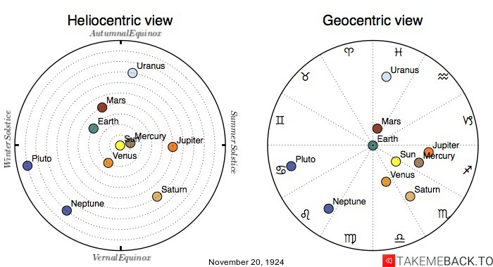 Planetary positions on November 20th, 1924 - Heliocentric and Geocentric views
