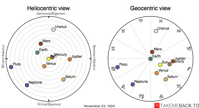 Planetary positions on November 23rd, 1924 - Heliocentric and Geocentric views
