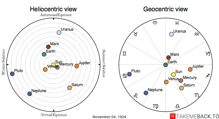 Planetary positions on November 4th, 1924 - Heliocentric and Geocentric views