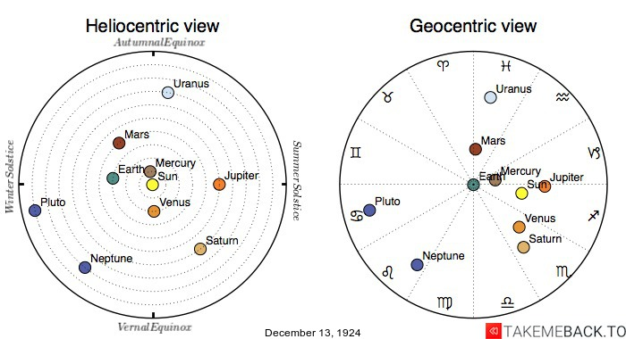 Planetary positions on December 13th, 1924 - Heliocentric and Geocentric views