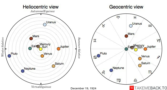 Planetary positions on December 19th, 1924 - Heliocentric and Geocentric views