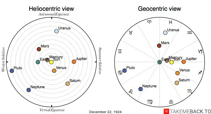 Planetary positions on December 22nd, 1924 - Heliocentric and Geocentric views
