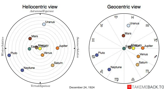Planetary positions on December 24th, 1924 - Heliocentric and Geocentric views